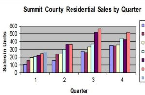 Graph of quarterly sales