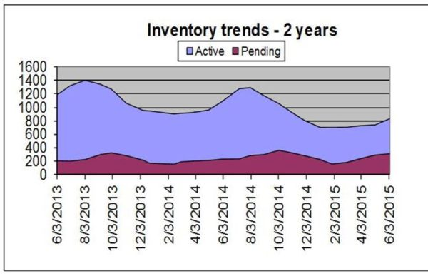 Inventory chart of properties in Summit County