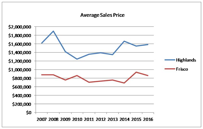 Market Comparison Chart showing the average sales price in Frisco vs The Highlands