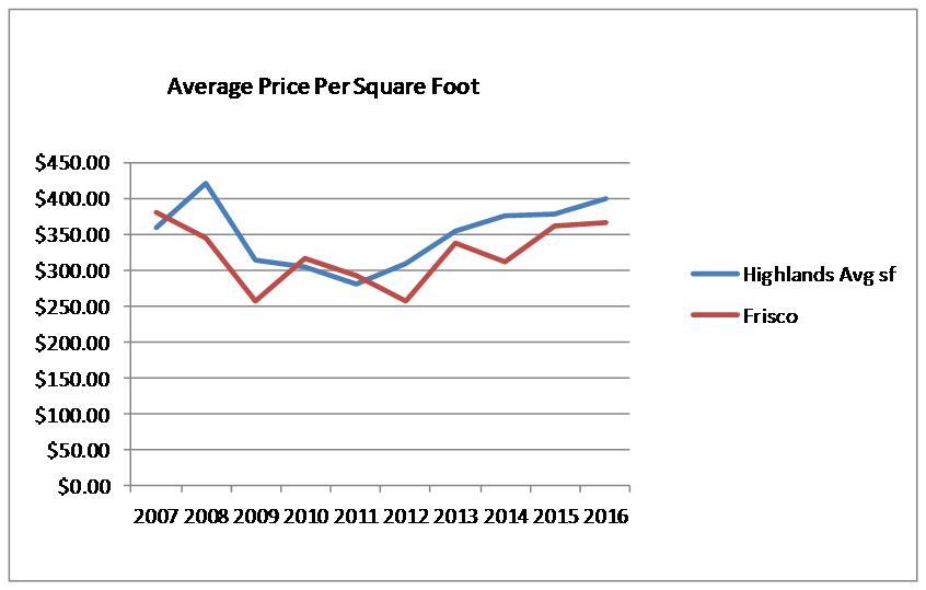 Avg Price per Square Foot