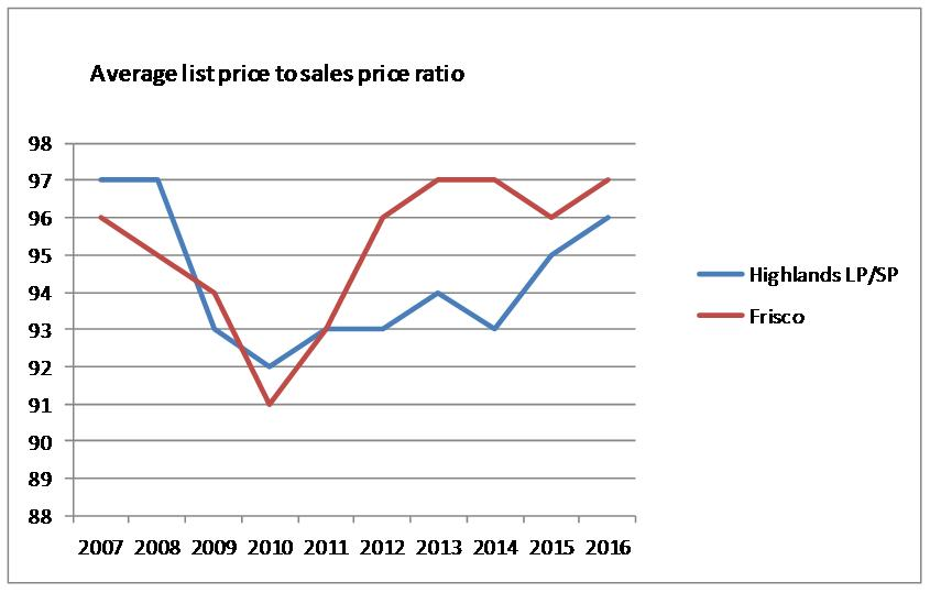 Graph of List to sales price ratio