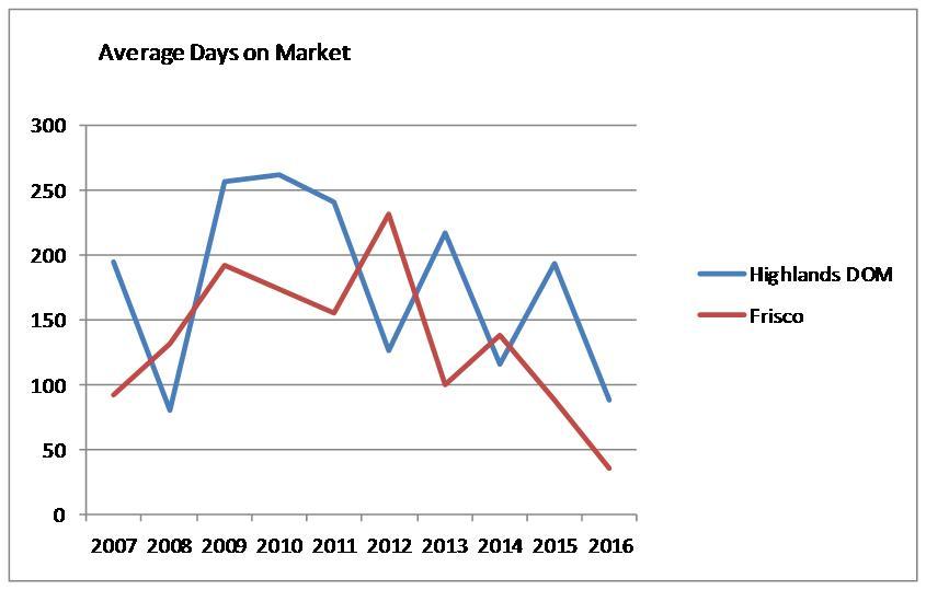 Chart showing avg days on market