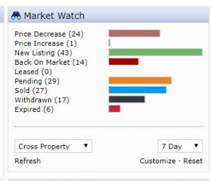Summit County Market Stats