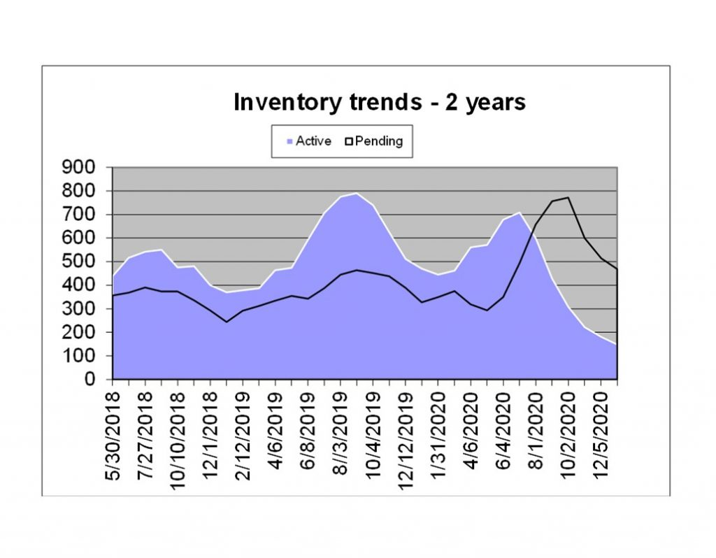art showing inventory levels for last 2 years