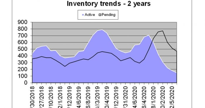 Inventory Graph