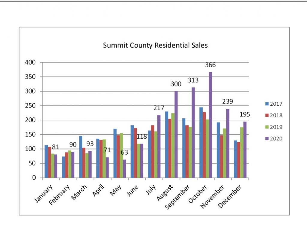 Graph showing Summit County residential sales in 2020